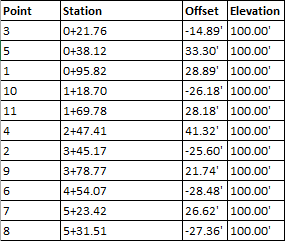 tool for tuesday station offset to points civil immersion